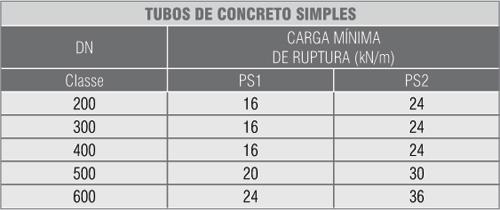 Tabela Tubo Circular_1